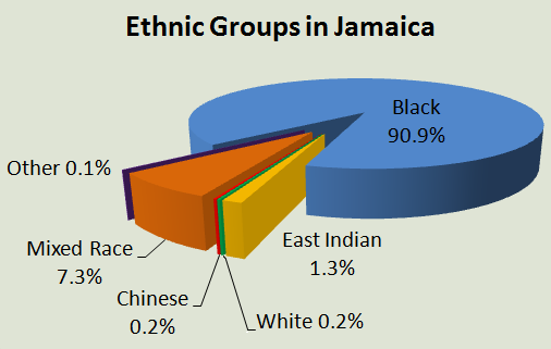 jamaican religion graph - photo #13